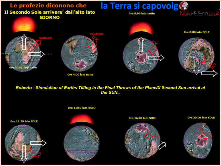 Roberto Italy Latest Planet X Second Sun Predictions Charts Diagrams