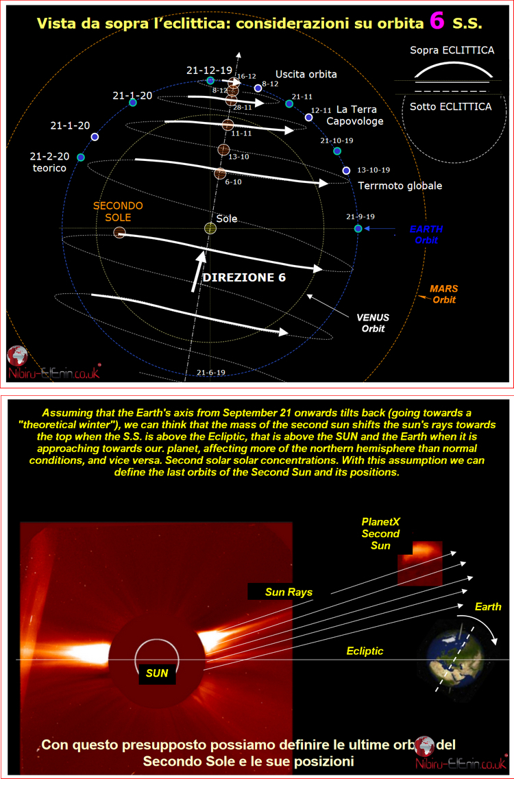 Roberto Italy Latest Planet X Second Sun Predictions Charts Diagrams 2