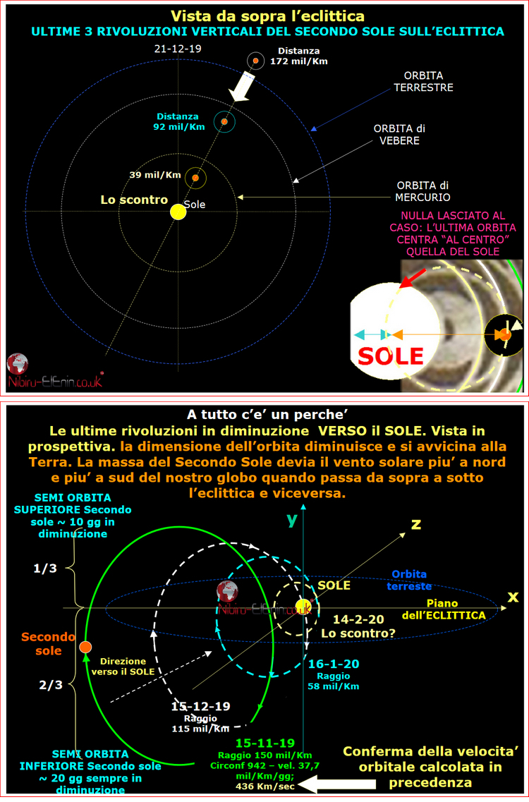 Roberto Italy Latest Planet X Second Sun Predictions Charts Diagrams 3
