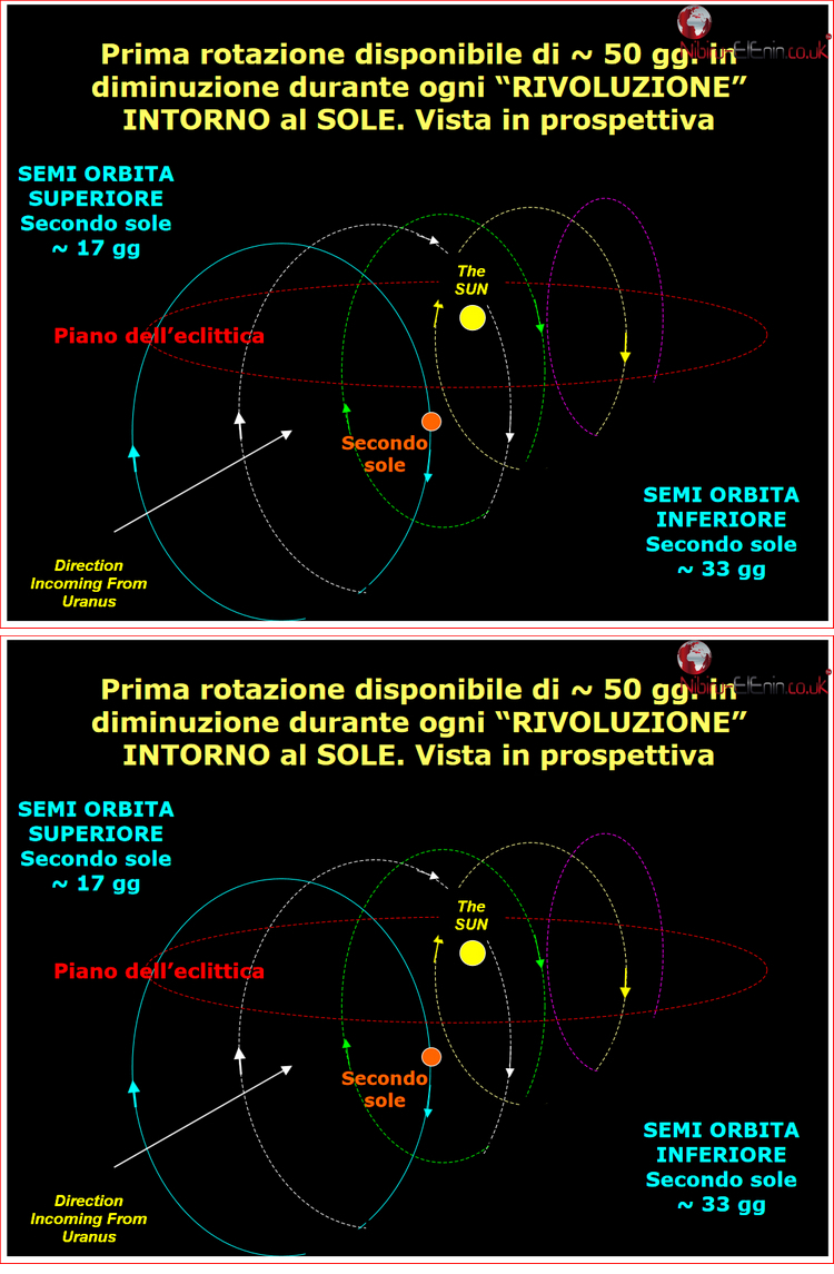 Roberto Italy Latest Planet X Second Sun Predictions Charts Diagrams 1